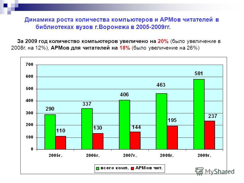 Динамика роста количества компьютеров и АРМов читателей в библиотеках вузов г.Воронежа в 2005-2009гг. За 2009 год количество компьютеров увеличено на 20% (было увеличение в 2008г. на 12%), АРМов для читателей на 18% (было увеличение на 26%)