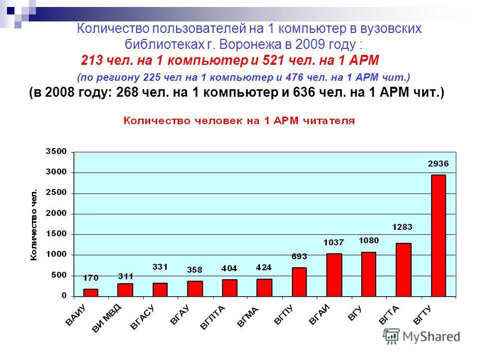 Количество пользователей на 1 компьютер в вузовских библиотеках г. Воронежа в 2009 году : 213 чел. на 1 компьютер и 521 чел. на 1 АРМ (по региону 225 чел на 1 компьютер и 476 чел. на 1 АРМ чит.) (в 2008 году: 268 чел. на 1 компьютер и 636 чел. на 1 А
