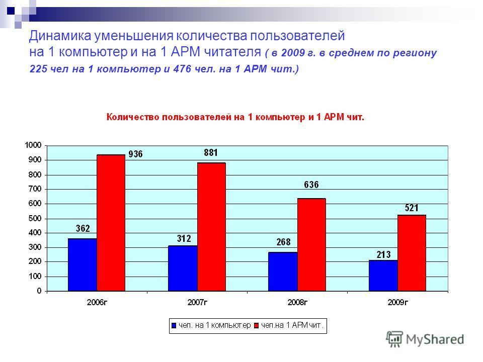 Динамика уменьшения количества пользователей на 1 компьютер и на 1 АРМ читателя ( в 2009 г. в среднем по региону 225 чел на 1 компьютер и 476 чел. на 1 АРМ чит.)