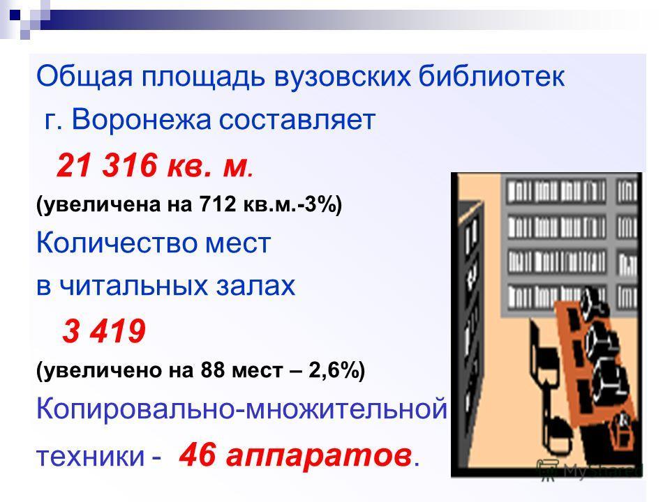 Общая площадь вузовских библиотек г. Воронежа составляет 21 316 кв. м. (увеличена на 712 кв.м.-3%) Количество мест в читальных залах 3 419 (увеличено на 88 мест – 2,6%) Копировально-множительной техники - 46 аппаратов.