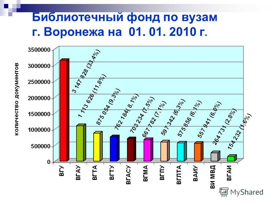 Библиотечный фонд по вузам г. Воронежа на 01. 01. 2010 г.
