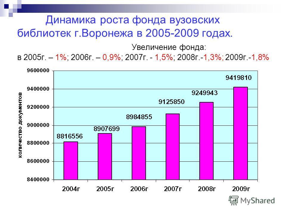Динамика роста фонда вузовских библиотек г.Воронежа в 2005-2009 годах. Увеличение фонда: в 2005г. – 1%; 2006г. – 0,9%; 2007г. - 1,5%; 2008г.-1,3%; 2009г.-1,8%