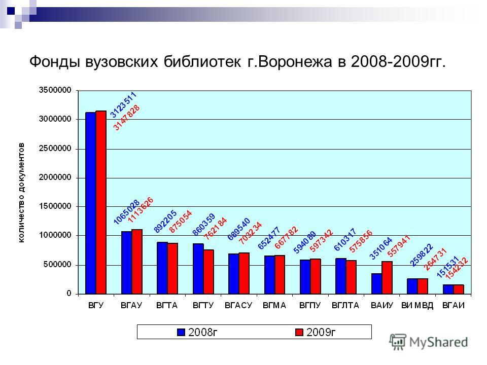 Фонды вузовских библиотек г.Воронежа в 2008-2009гг.
