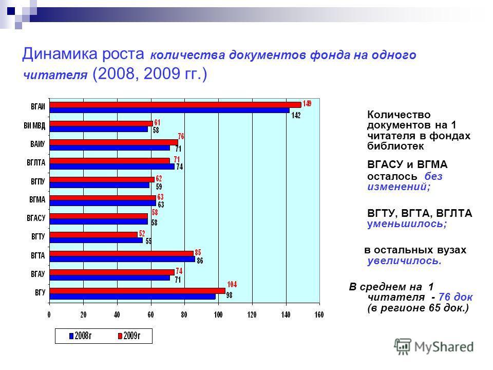 Динамика роста количества документов фонда на одного читателя (2008, 2009 гг.) Количество документов на 1 читателя в фондах библиотек ВГАСУ и ВГМА осталось без изменений; ВГТУ, ВГТА, ВГЛТА уменьшилось; в остальных вузах увеличилось. В среднем на 1 чи