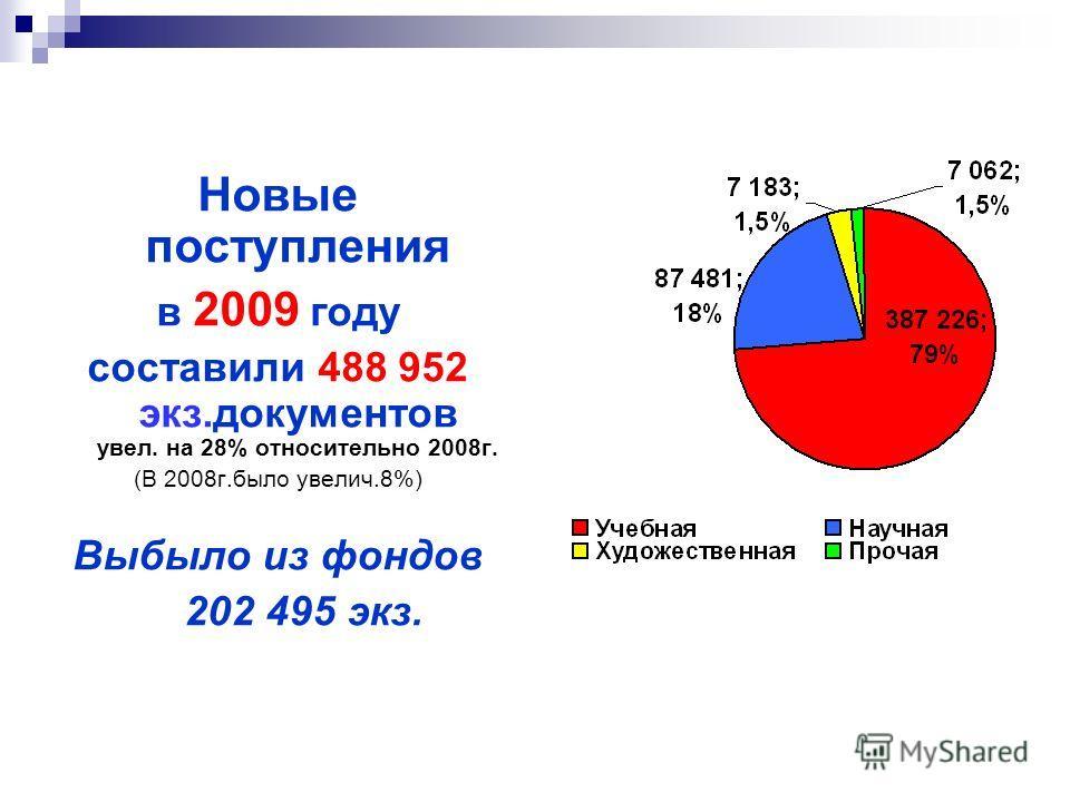 Новые поступления в 2009 году составили 488 952 экз.документов увел. на 28% относительно 2008г. (В 2008г.было увелич.8%) Выбыло из фондов 202 495 экз.