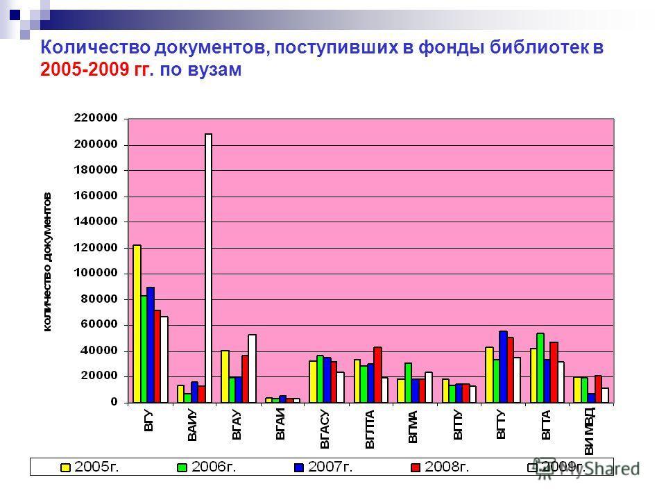 Количество документов, поступивших в фонды библиотек в 2005-2009 гг. по вузам
