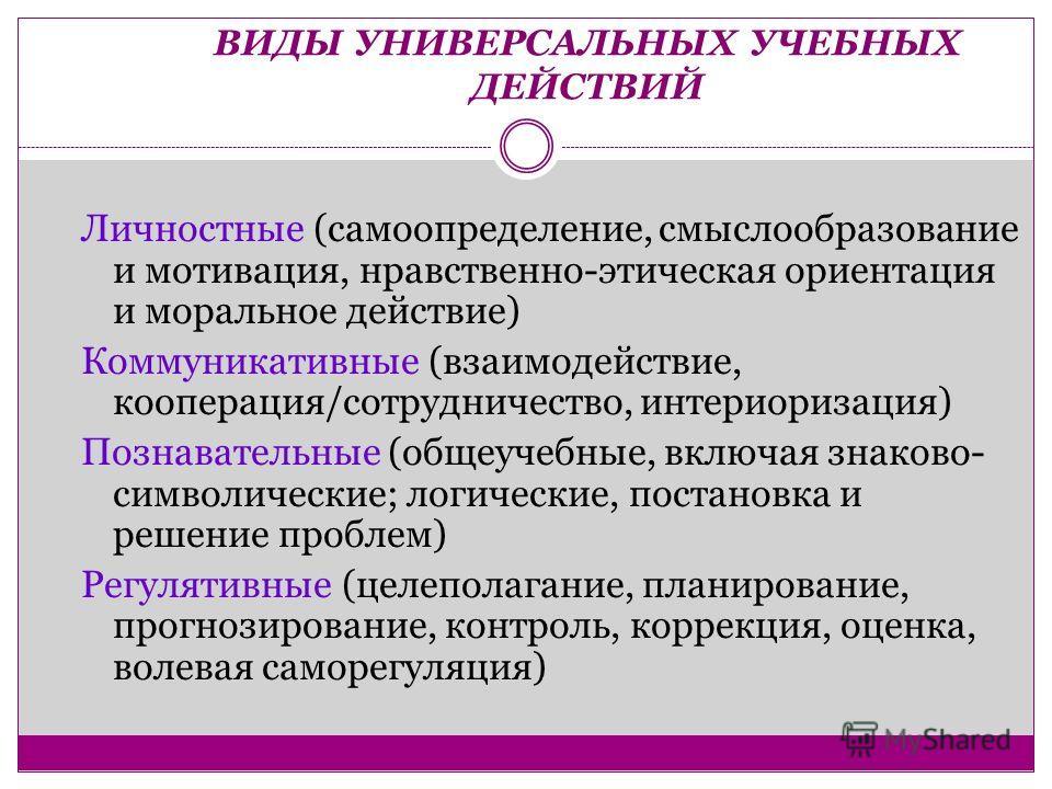 ВИДЫ УНИВЕРСАЛЬНЫХ УЧЕБНЫХ ДЕЙСТВИЙ Личностные (самоопределение, смыслообразование и мотивация, нравственно-этическая ориентация и моральное действие) Коммуникативные (взаимодействие, кооперация/сотрудничество, интериоризация) Познавательные (общеуче