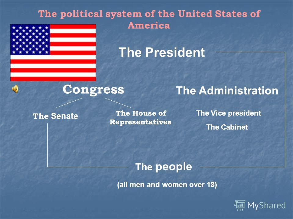 The political system of the United States of America Congress The Administration The House of Representatives The Senate The President The Vice president The Cabinet The people (all men and women over 18)