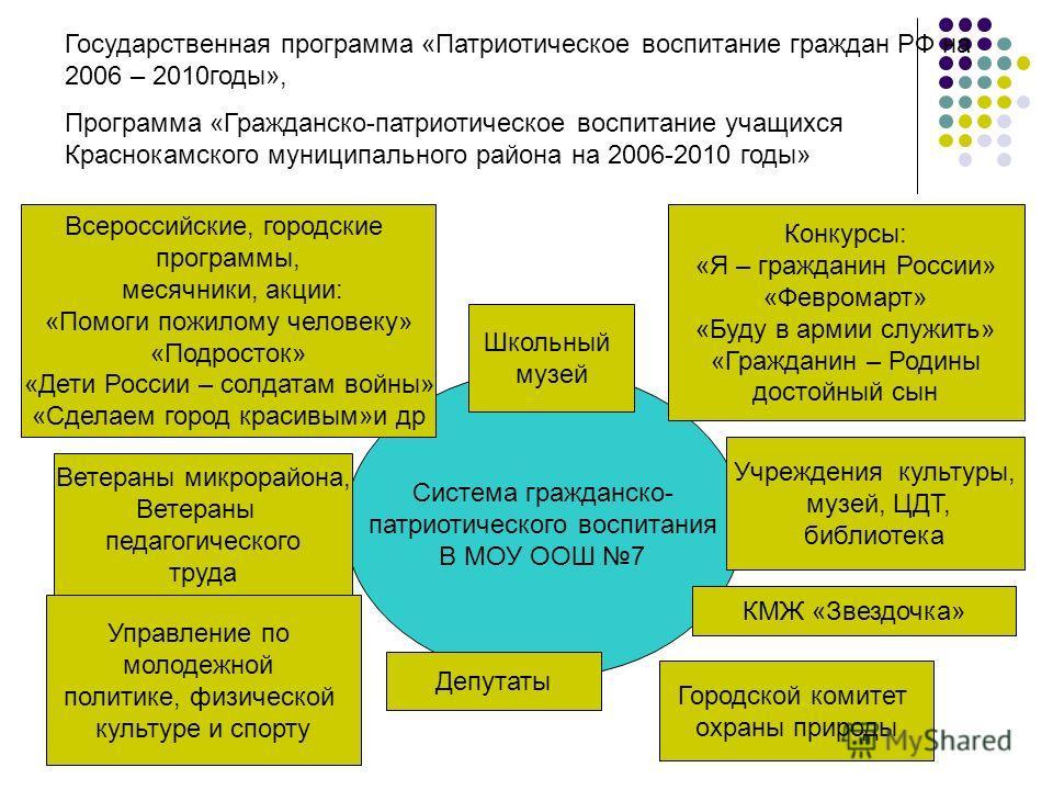 Система гражданско- патриотического воспитания В МОУ ООШ 7 Государственная программа «Патриотическое воспитание граждан РФ на 2006 – 2010годы», Программа «Гражданско-патриотическое воспитание учащихся Краснокамского муниципального района на 2006-2010