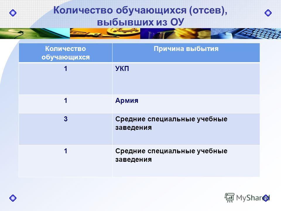 Количество обучающихся (отсев), выбывших из ОУ Количество обучающихся Причина выбытия 1УКП 1Армия 3Средние специальные учебные заведения 1