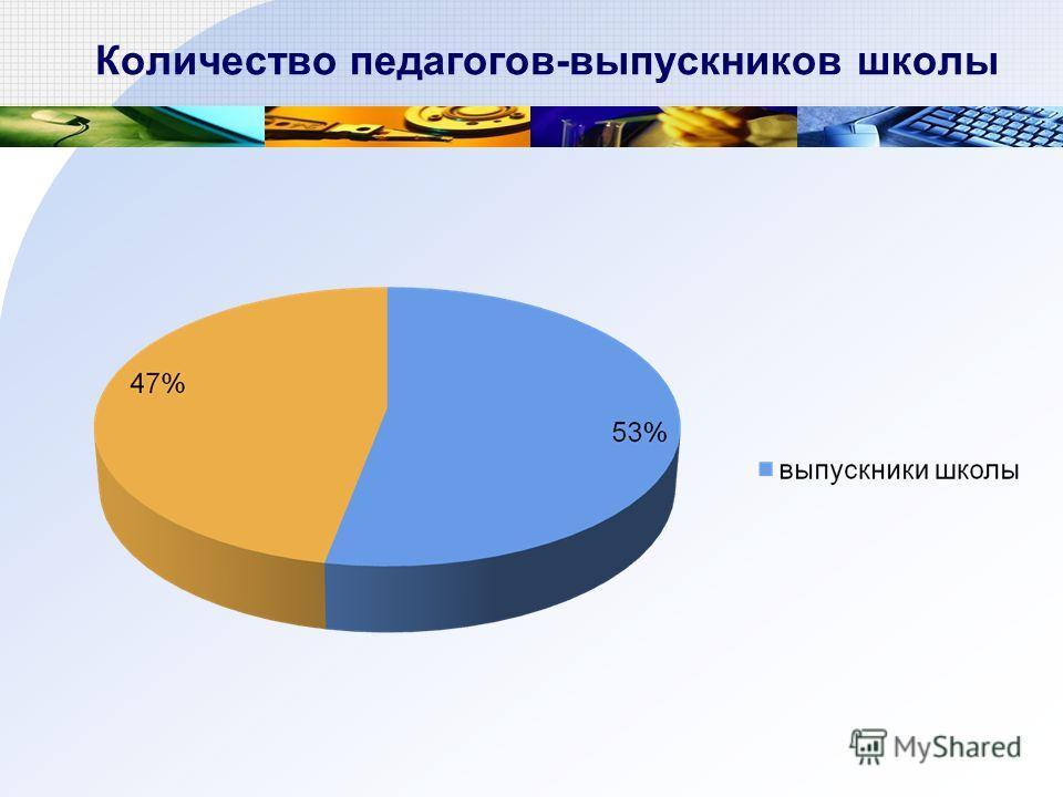 Количество педагогов-выпускников школы