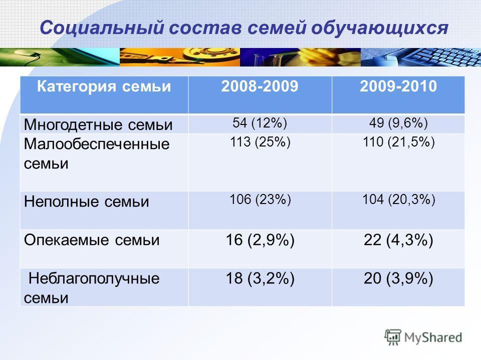 Социальный состав семей обучающихся Категория семьи2008-20092009-2010 Многодетные семьи 54 (12%)49 (9,6%) Малообеспеченные семьи 113 (25%)110 (21,5%) Неполные семьи 106 (23%)104 (20,3%) Опекаемые семьи16 (2,9%)22 (4,3%) Неблагополучные семьи 18 (3,2%