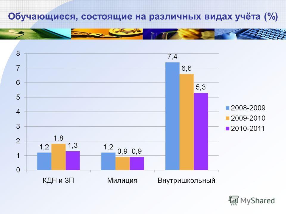 Обучающиеся, состоящие на различных видах учёта (%)