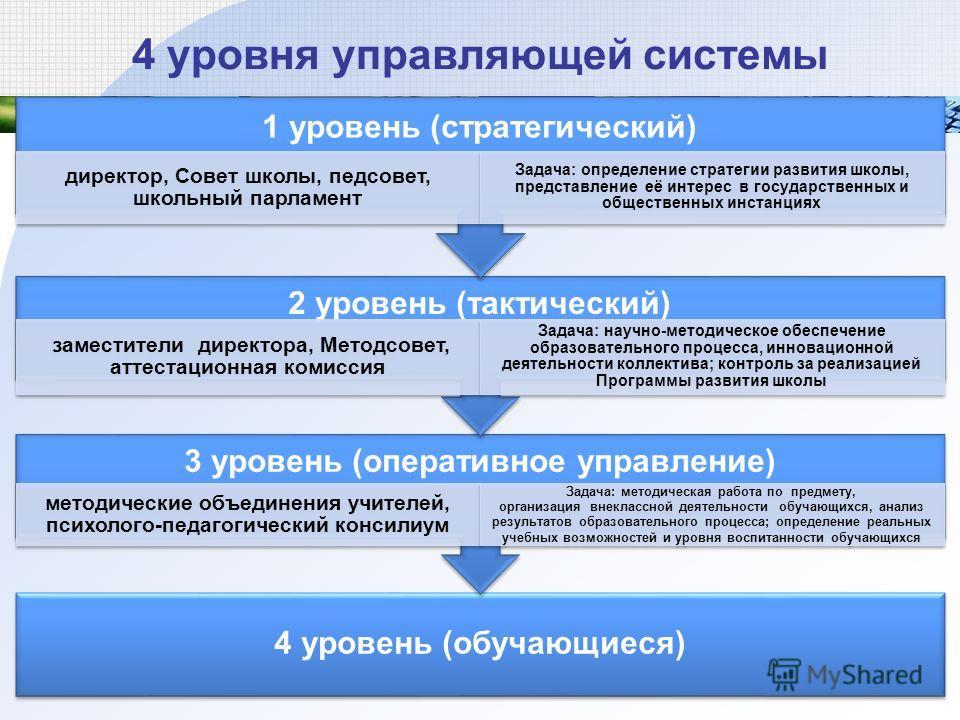 4 уровня управляющей системы 6 4 уровень (обучающиеся) 3 уровень (оперативное управление) методические объединения учителей, психолого-педагогический консилиум Задача: методическая работа по предмету, организация внеклассной деятельности обучающихся,