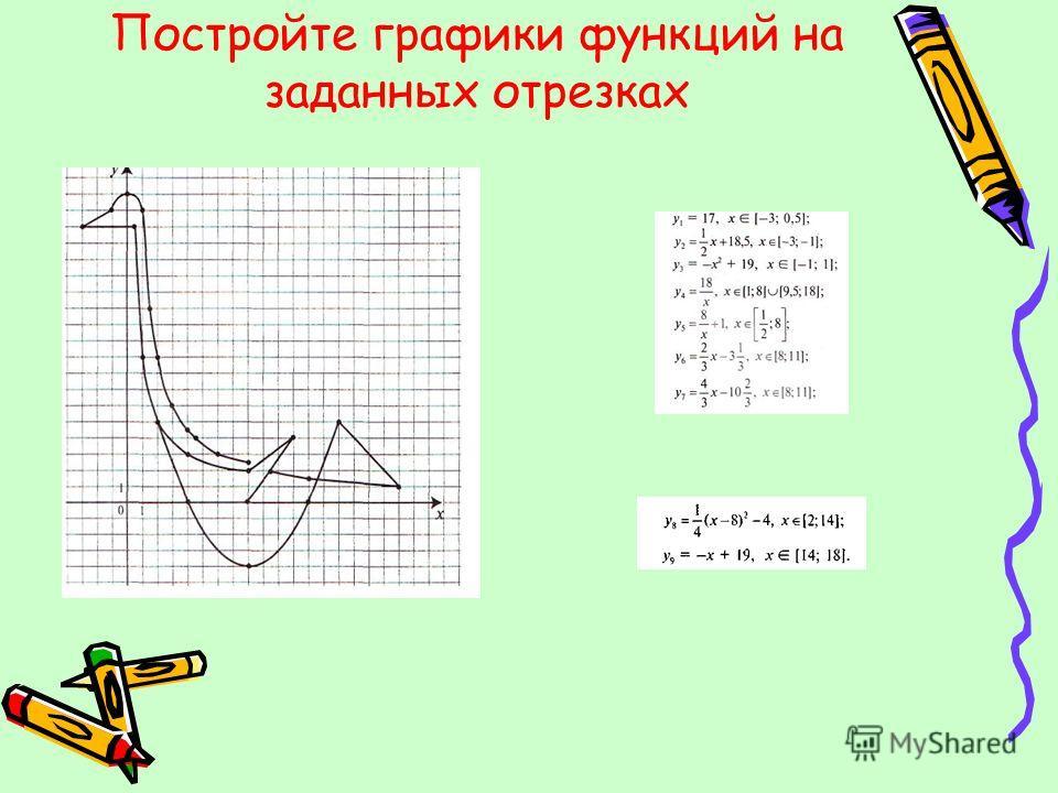 Постройте графики функций на заданных отрезках