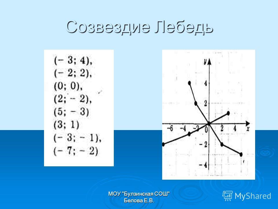 МОУ Булзинская СОШ Белова Е.В. Созвездие Лебедь
