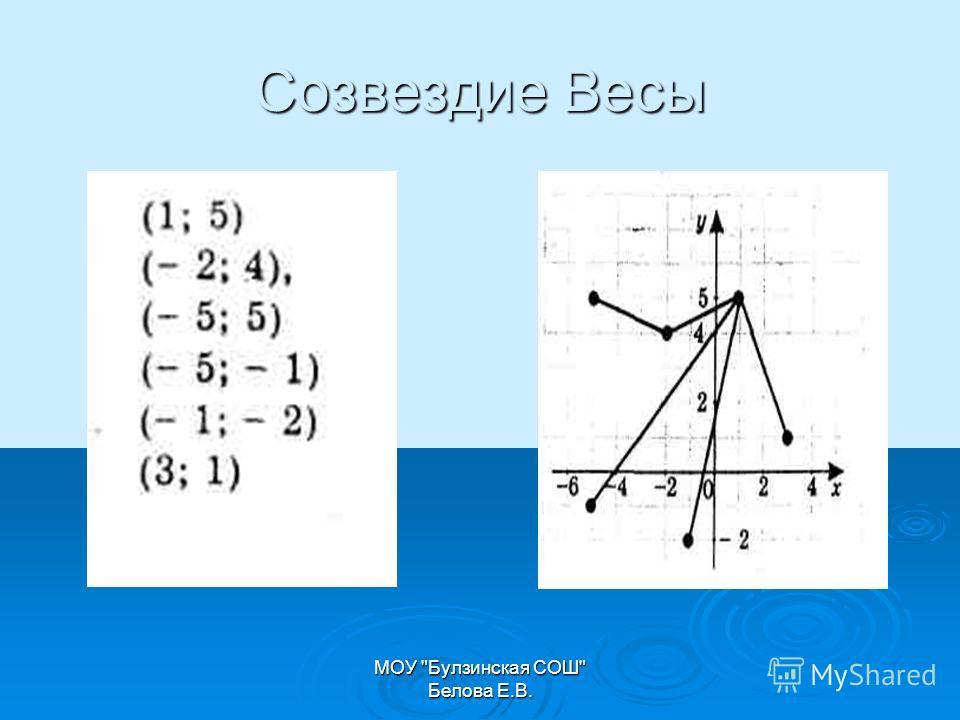 МОУ Булзинская СОШ Белова Е.В. Созвездие Весы