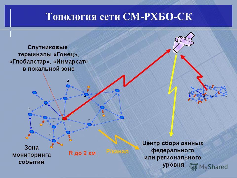 Топология сети СМ-РХБО-СК Зона мониторинга событий R до 2 км Спутниковые терминалы «Гонец», «Глобалстар», «Инмарсат» в локальной зоне Центр сбора данных федерального или регионального уровня L1 L0 L1 L2 L3 L2 L1 L0 L1 L2 L3 L2 Р/канал