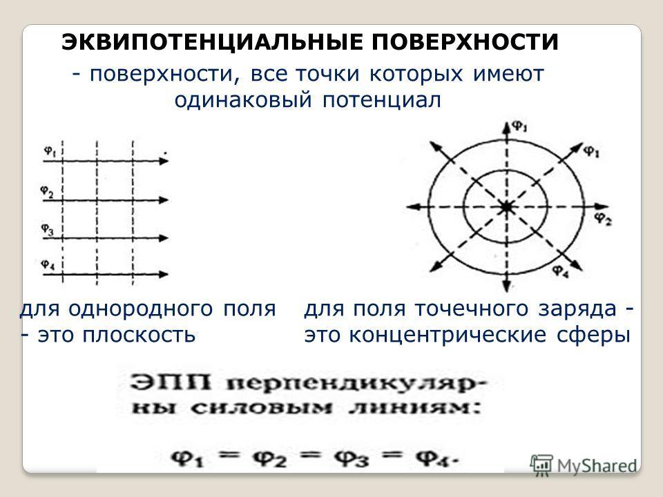 ЭКВИПОТЕНЦИАЛЬНЫЕ ПОВЕРХНОСТИ - поверхности, все точки которых имеют одинаковый потенциал для однородного поля - это плоскость для поля точечного заряда - это концентрические сферы