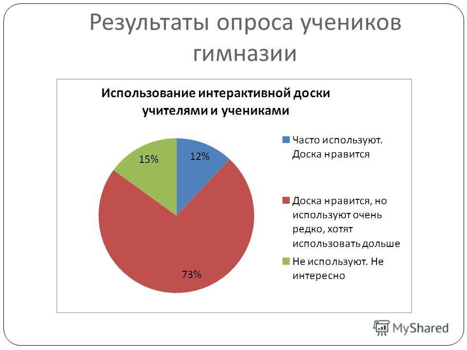 Результаты опроса учеников гимназии