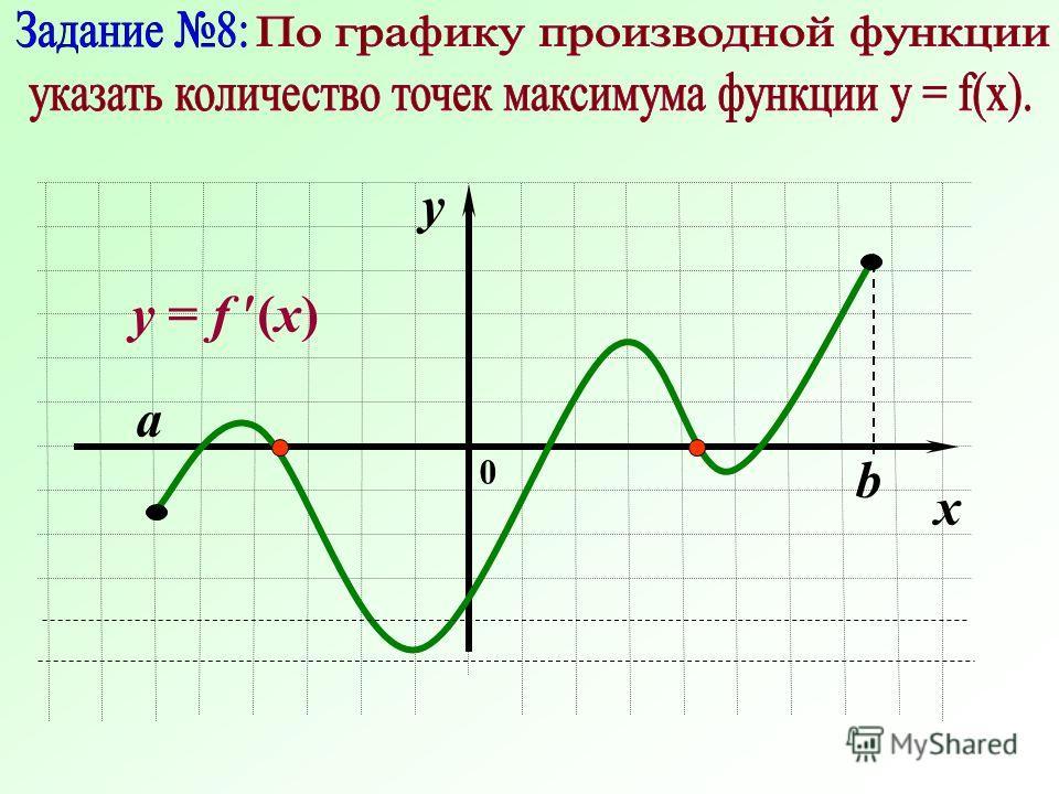 0 a b x y y = f (x)