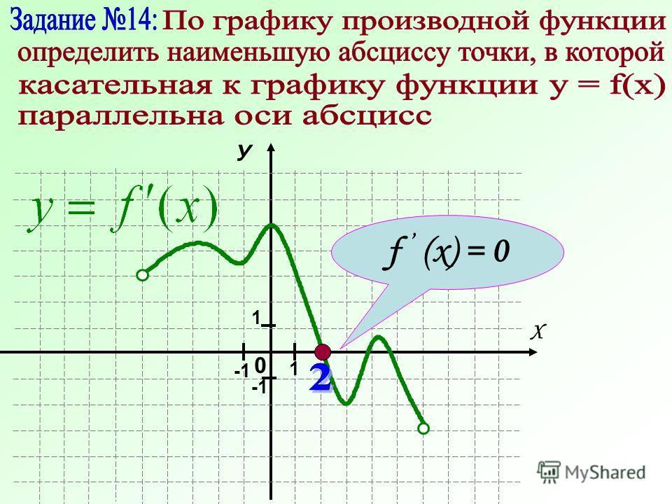 0 У Х 1 1 f (x) = 0