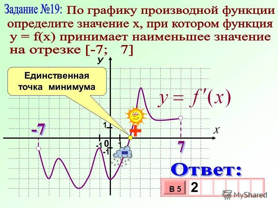 0 У Х 1 1 3 х 1 0 х В 5 2 - + Единственная точка минимума
