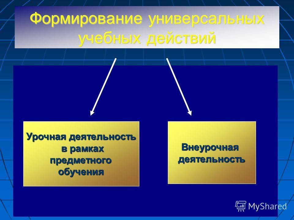 Формирование универсальных учебных действий Урочная деятельность в рамках в рамках предметного предметногообученияВнеурочнаядеятельность