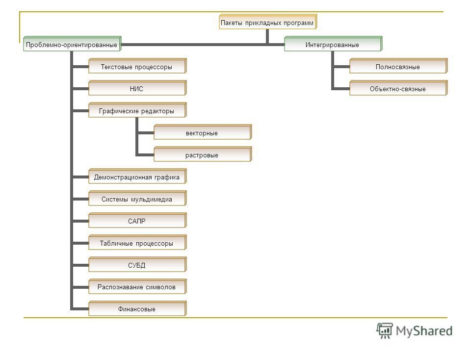 Пакеты прикладных программ Проблемно- ориентированные Текстовые процессоры НИС Графические редакторы векторные растровые Демонстрационная графика Системы мульдимедиа САПР Табличные процессоры СУБД Распознавание символов Финансовые Интегрированные Пол