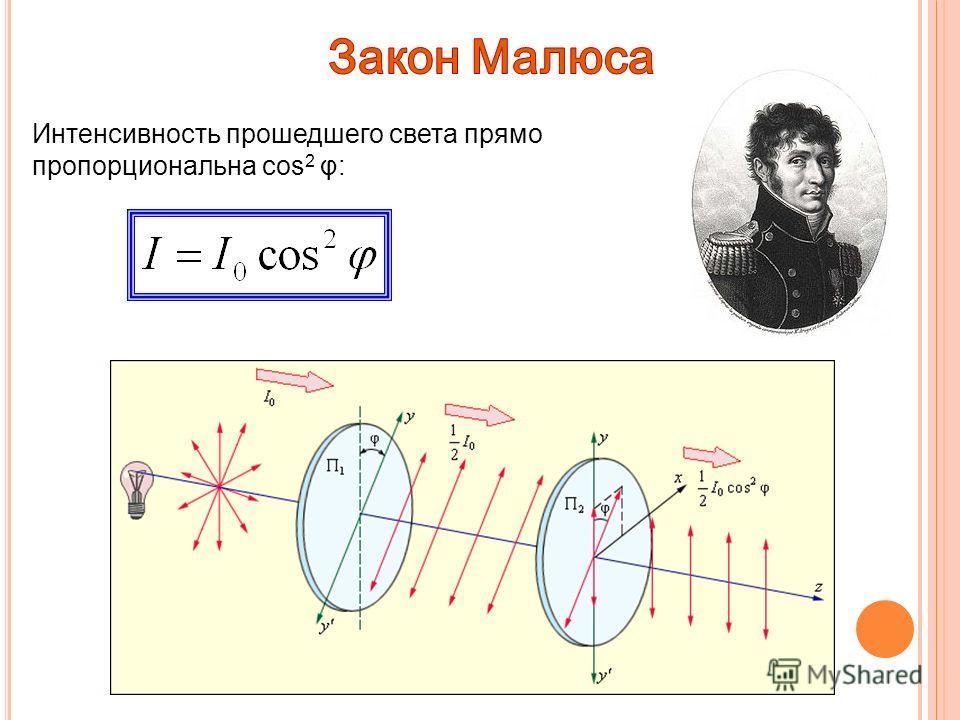 Интенсивность прошедшего света прямо пропорциональна cos 2 φ: