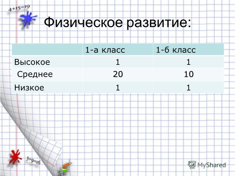 Физическое развитие: 1-а класс1-б класс Высокое11 Среднее2010 Низкое11