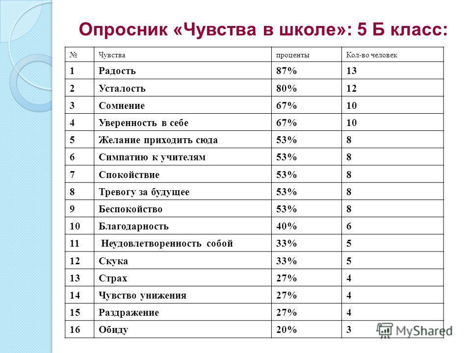 Опросник «Чувства в школе»: 5 Б класс: ЧувствапроцентыКол-во человек 1Радость87%13 2Усталость80%12 3Сомнение67%10 4Уверенность в себе67%10 5Желание приходить сюда53%8 6Симпатию к учителям53%8 7Спокойствие53%8 8Тревогу за будущее53%8 9Беспокойство53%8