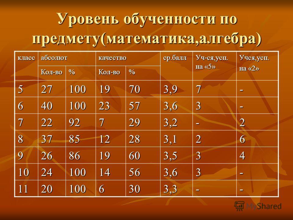 Уровень обученности по предмету(математика,алгебра) классабсолюткачествоср.балл Уч-ся,усп. на «5» Учся,усп. на «2» Кол-во%Кол-во% 52710019703,97- 64010023573,63- 722927293,2-2 8378512283,126 9268619603,534 102410014563,63- 11201006303,3--