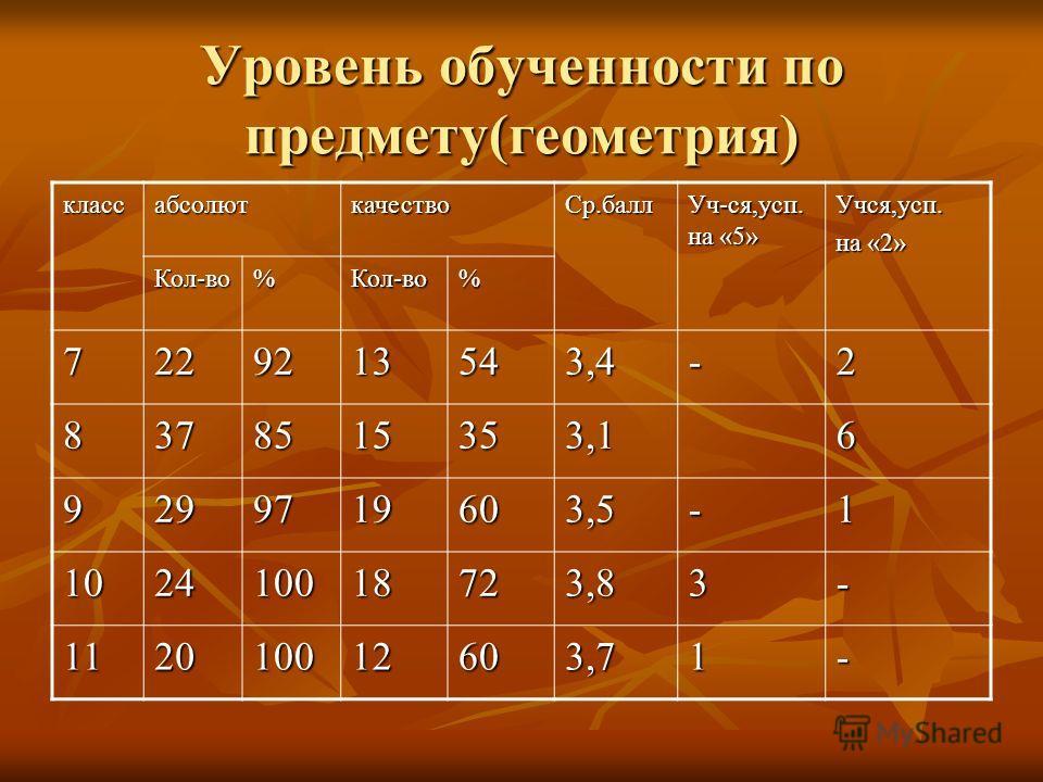 Уровень обученности по предмету(геометрия) классабсолюткачествоСр.балл Уч-ся,усп. на «5» Учся,усп. на «2» Кол-во%Кол-во% 7229213543,4-2 8378515353,16 9299719603,5-1 102410018723,83- 112010012603,71-