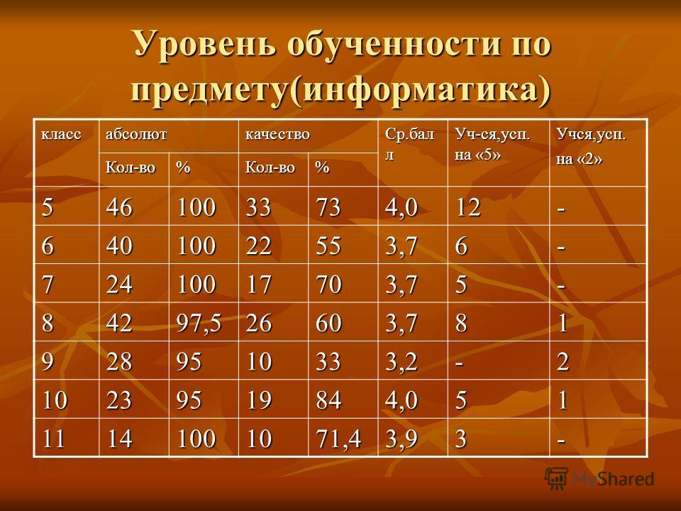 Уровень обученности по предмету(информатика) классабсолюткачество Ср.бал л Уч-ся,усп. на «5» Учся,усп. на «2» Кол-во%Кол-во% 54610033734,012- 64010022553,76- 72410017703,75- 84297,526603,781 9289510333,2-2 10239519844,051 11141001071,43,93-