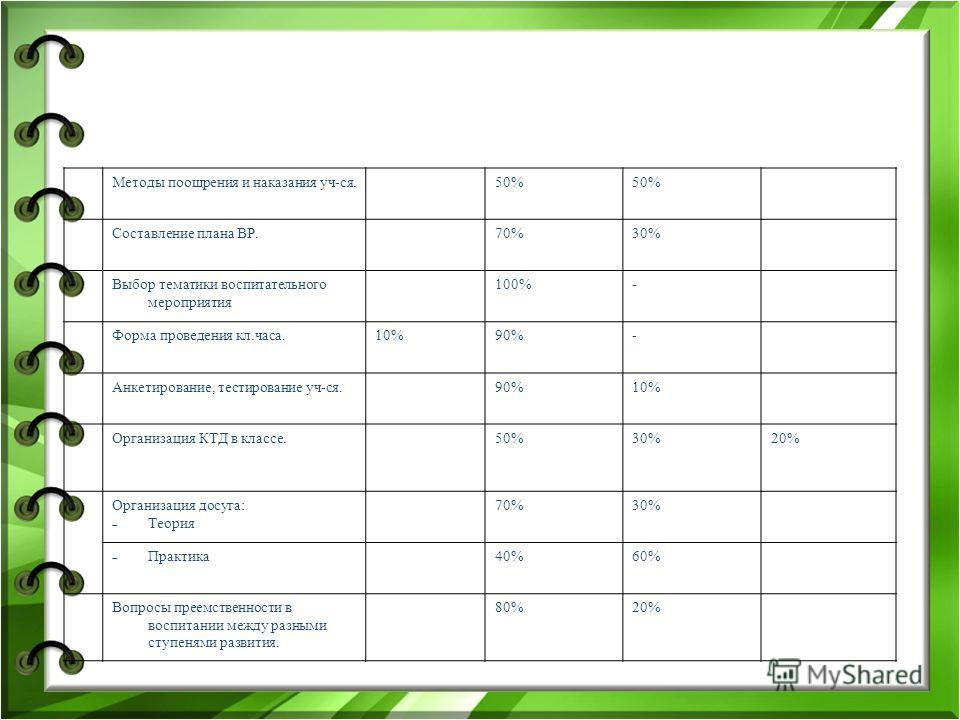 Методы поощрения и наказания уч-ся.50% Составление плана ВР.70%30% Выбор тематики воспитательного мероприятия 100%- Форма проведения кл.часа.10%90%- Анкетирование, тестирование уч-ся.90%10% Организация КТД в классе.50%30%20% Организация досуга: Теори
