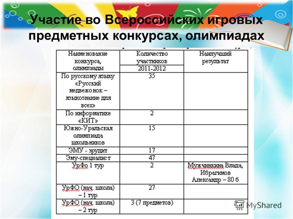 Участие во Всероссийских игровых предметных конкурсах, олимпиадах