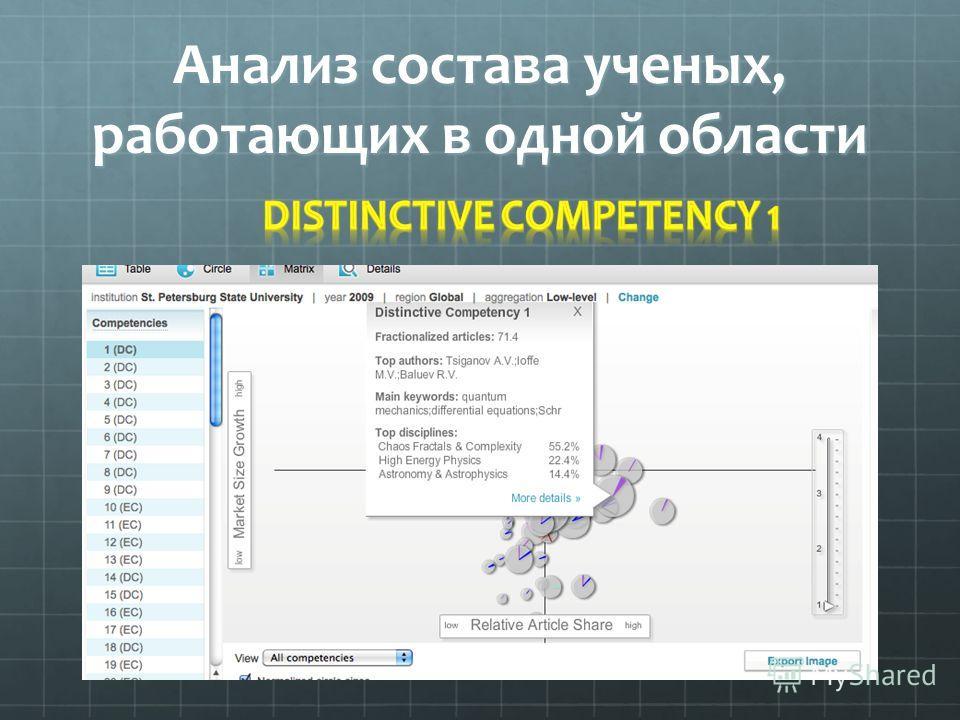 Анализ состава ученых, работающих в одной области