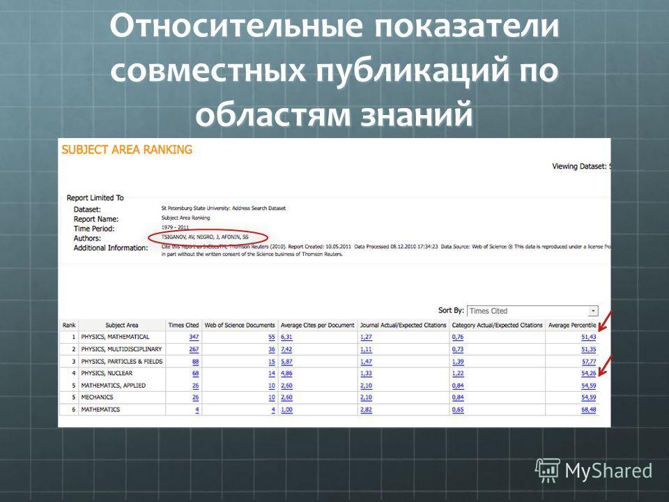 Относительные показатели совместных публикаций по областям знаний