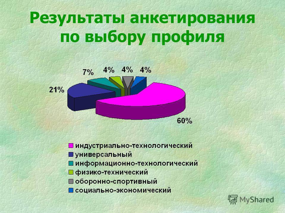 Результаты анкетирования по выбору профиля