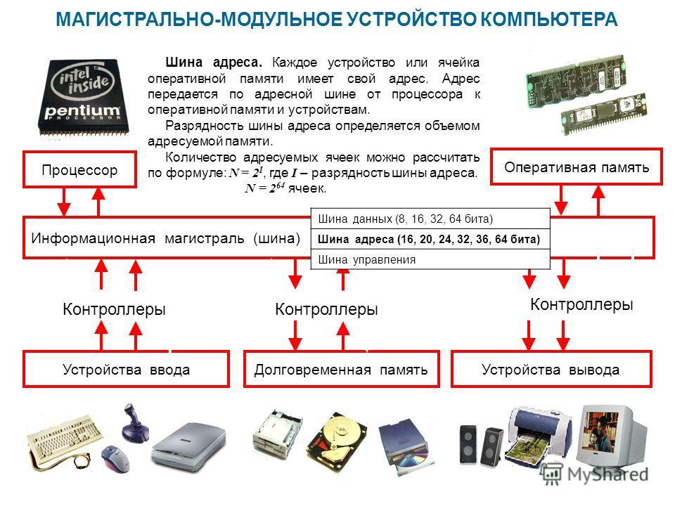 МАГИСТРАЛЬНО-МОДУЛЬНОЕ УСТРОЙСТВО КОМПЬЮТЕРА Информационная магистраль (шина) Устройства вводаУстройства выводаДолговременная память Шина адреса. Каждое устройство или ячейка оперативной памяти имеет свой адрес. Адрес передается по адресной шине от п