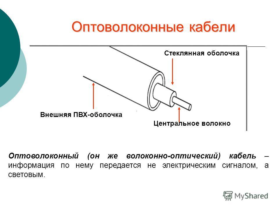 Оптоволоконные кабели Оптоволоконный (он же волоконно-оптический) кабель – информация по нему передается не электрическим сигналом, а световым. Стеклянная оболочка Центральное волокно Внешняя ПВХ-оболочка