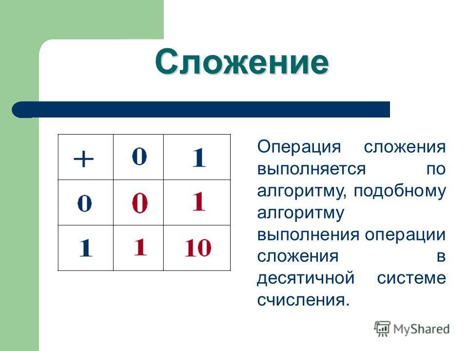 Сложение Операция сложения выполняется по алгоритму, подобному алгоритму выполнения операции сложения в десятичной системе счисления.
