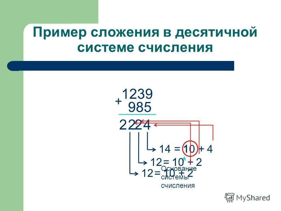 10 Пример сложения в десятичной системе счисления 1239 + 985 14=1+4 4 Основание системы счисления 12=10+2 2 1 1 12=10+2 2 1 2