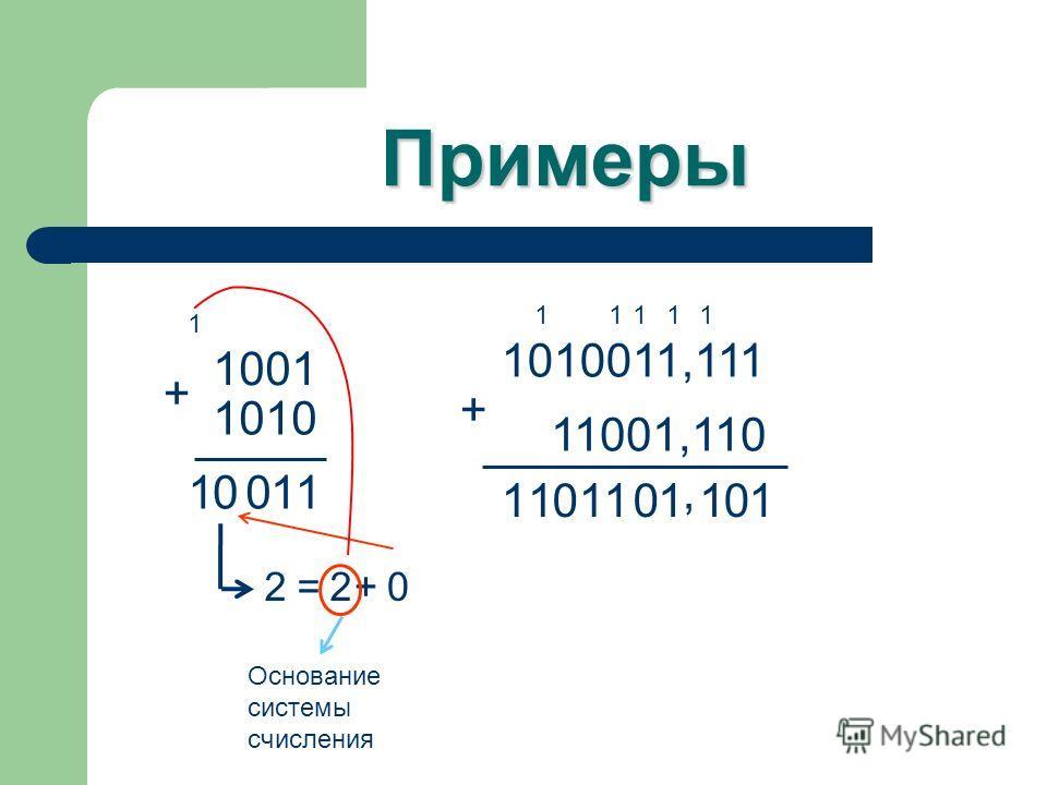 + 1010 1100 1 1 1001 Примеры 1010011,111 + 11001,110 10 11 11, 1 0 1 110 1 11 2=2+0 Основание системы счисления