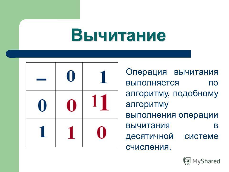 Вычитание Операция вычитания выполняется по алгоритму, подобному алгоритму выполнения операции вычитания в десятичной системе счисления.