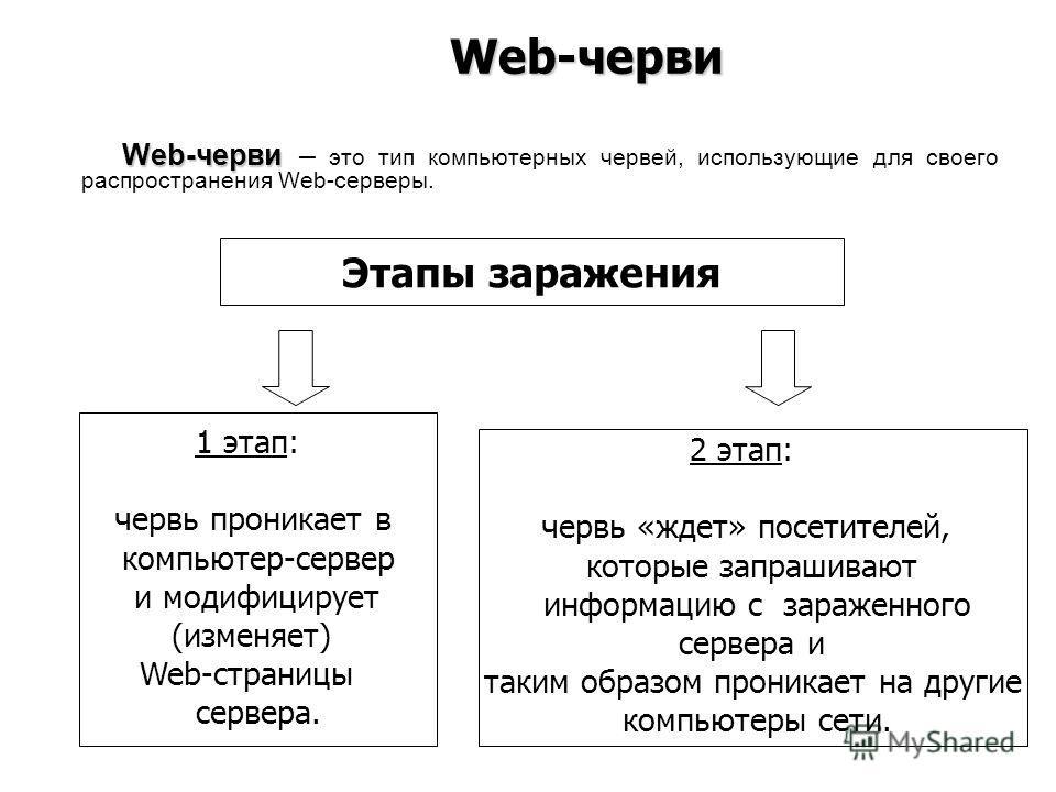 Web-черви Web-черви – это тип компьютерных червей, использующие для своего распространения Web-серверы. Web-черви Этапы заражения 1 этап: червь проникает в компьютер-сервер и модифицирует (изменяет) Web-страницы сервера. 2 этап: червь «ждет» посетите