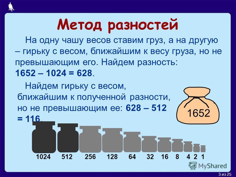 3 из 25 Метод разностей На одну чашу весов ставим груз, а на другую – гирьку с весом, ближайшим к весу груза, но не превышающим его. Найдем разность: 1652 – 1024 = 628. 1652 1024 512 256 128 64 32 16 8 4 2 1 Найдем гирьку с весом, ближайшим к получен