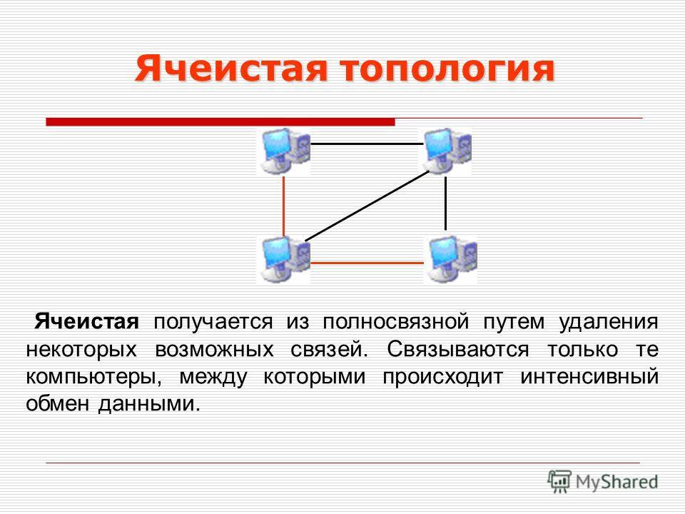 Ячеистая топология Ячеистая получается из полносвязной путем удаления некоторых возможных связей. Связываются только те компьютеры, между которыми происходит интенсивный обмен данными.