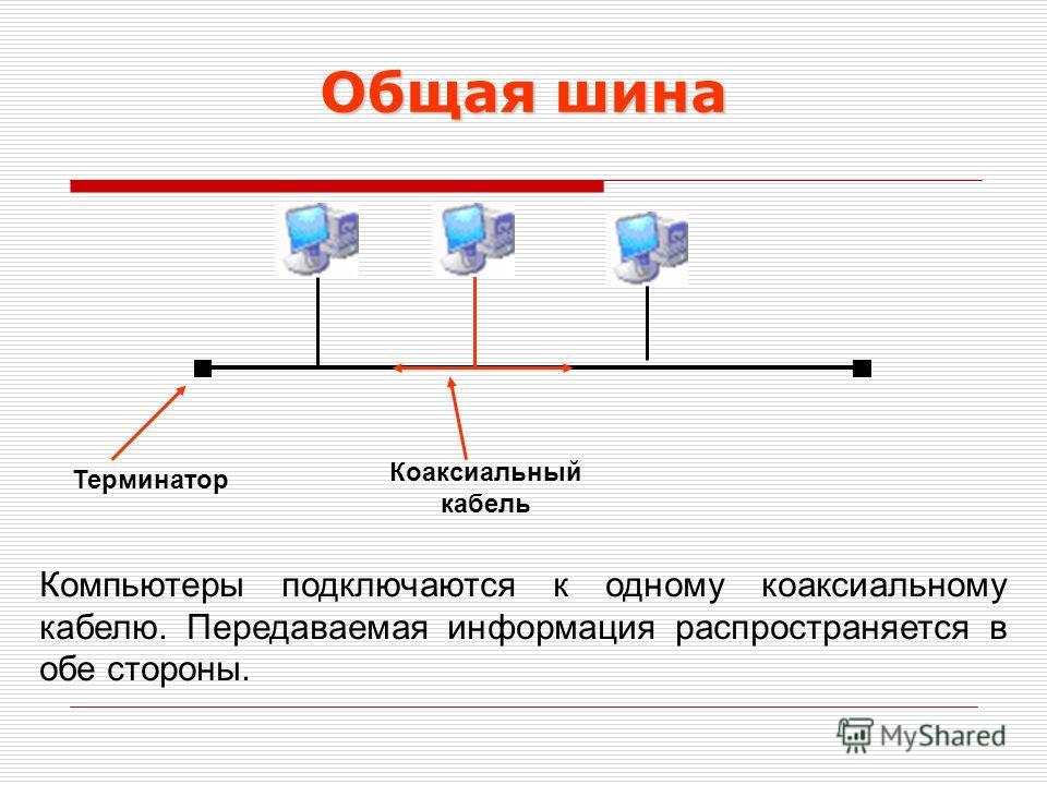 Общая шина Компьютеры подключаются к одному коаксиальному кабелю. Передаваемая информация распространяется в обе стороны. Терминатор Коаксиальный кабель